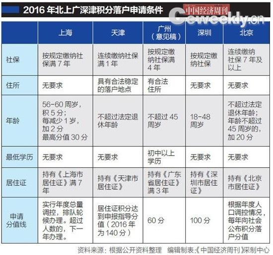 北上广深津五城积分落户办法均出台 上海看重高学历,北京更重长期贡献