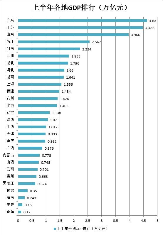 江苏gdp_GDP苏中崛起!为什么江苏扬州的经济发展可以再创辉煌?