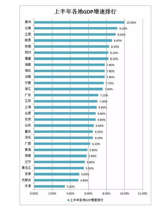 """8省上半年GDP排行榜出炉!你的家乡排第几?"""""""