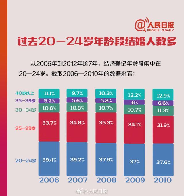 31年中国人婚姻数据:年轻人晚婚了,离婚率连续15年上涨
