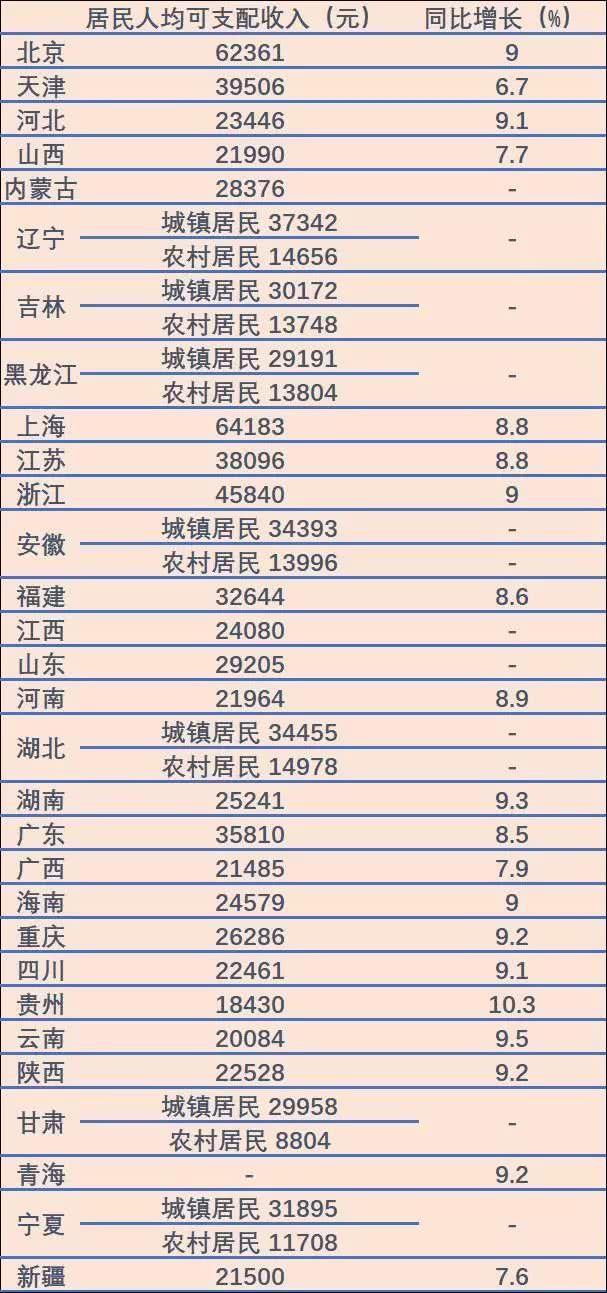 北京人均年收入破6万!是全国水平两倍,相当于波兰匈牙利