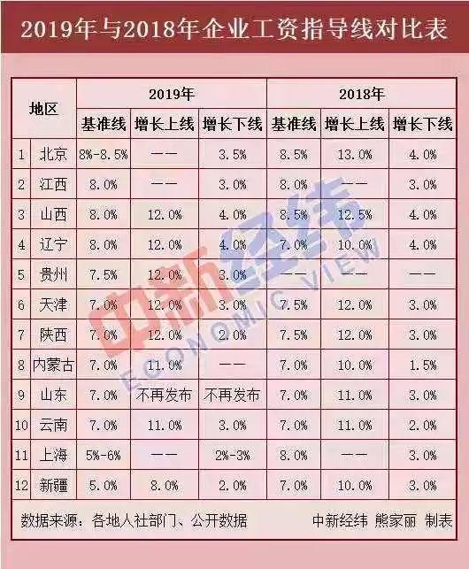 工资指导线制度_12省份最新工资指导线出炉!今年你涨工资了吗?——上海热线 ...