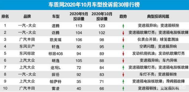 10月份质量投诉榜,标致408才是真的惨——上海热线新闻频道