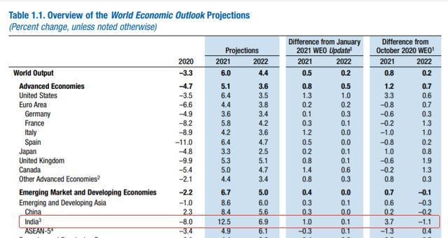 2020印度GDP萎缩了_国际国内经济形势分析报告 一
