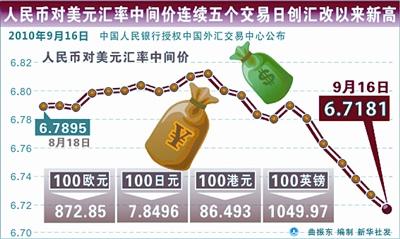 人民币汇率创出16年新高 贸易企业风险加大
