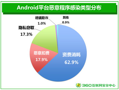 Android平台恶意程序感染量类型分布