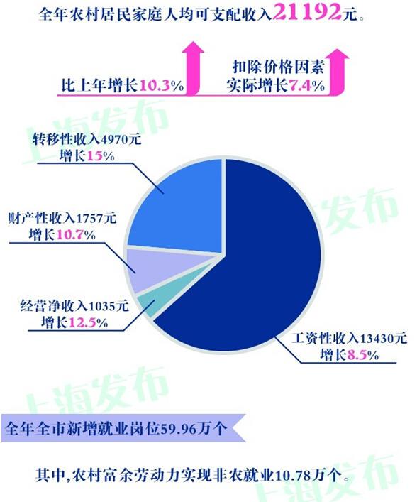 国民可支配收入公式_家庭人均可支配收入