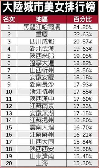 中国美女城市排行榜出炉 哈尔滨美女多重庆第二