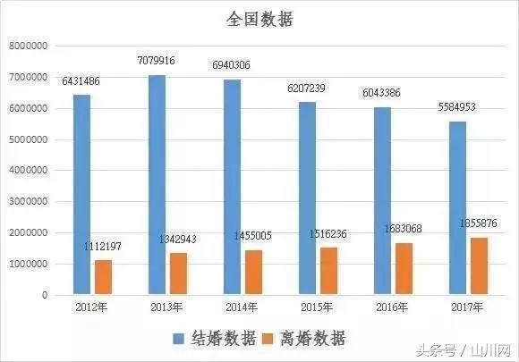 中国式婚姻:离婚率在不断上升的同时,结婚率还在持续下降