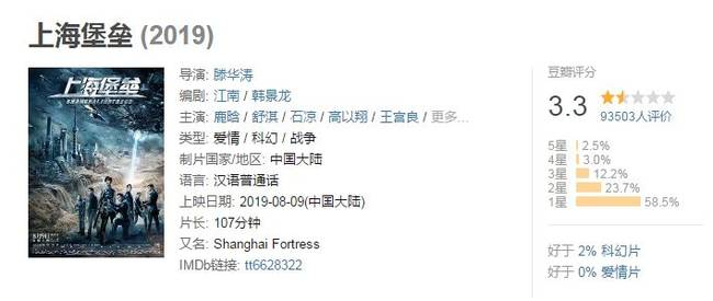 上海堡壘作者致歉票房口碑一敗涂地官微失控遭群嘲