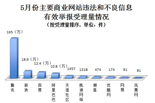 5月份全国网络违法和不良信息有效举报统计