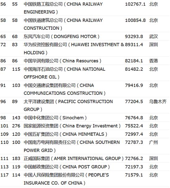 世界500强排行榜发布 中国120家上榜地位继续提升