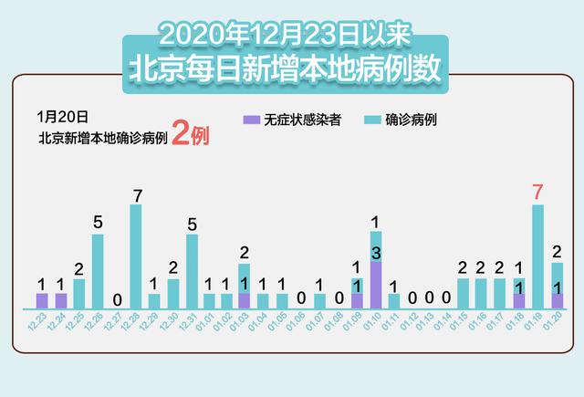 北京新增2例本地确诊 在大兴;黑龙江新增68例确诊 85例无症状